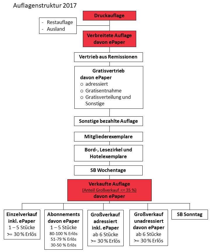 Auflagenstruktur 2017