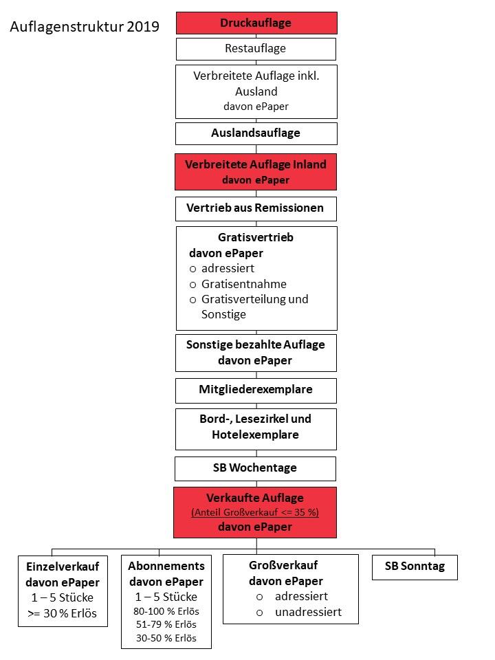 Auflagenstruktur2019